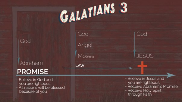 Galatians Chapter 3